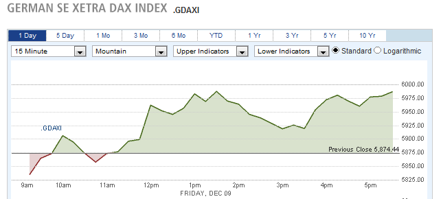 German Se Xetra Dax Index
