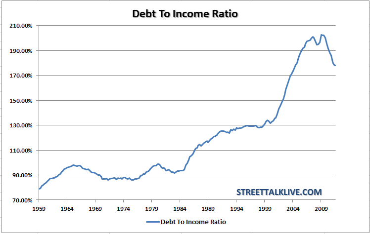 debt-to-income-ratio