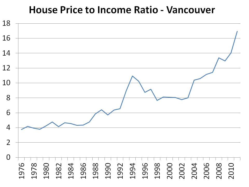 Housing Price To Income Van