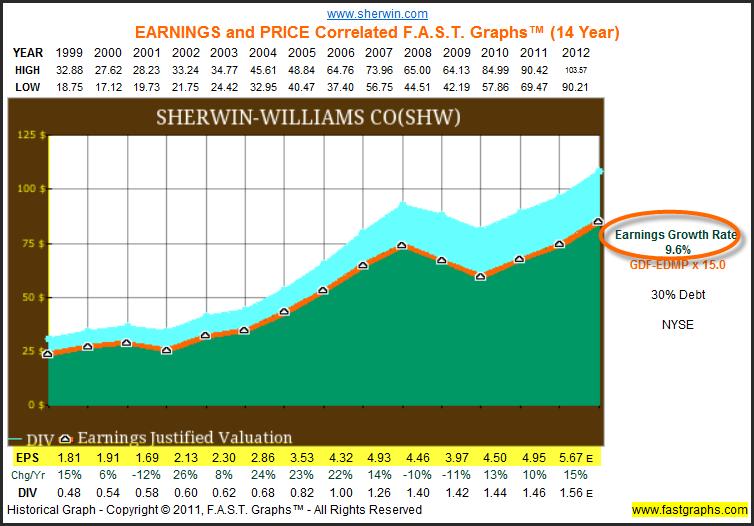 SHW Chart 1