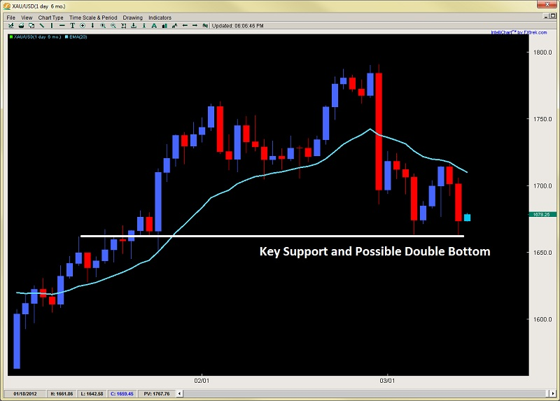 Forexpros gold usd
