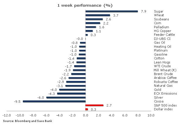 Chart -1