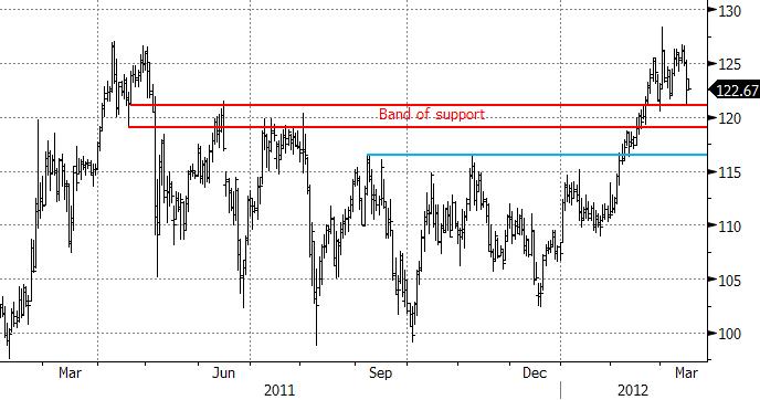 Chart -2