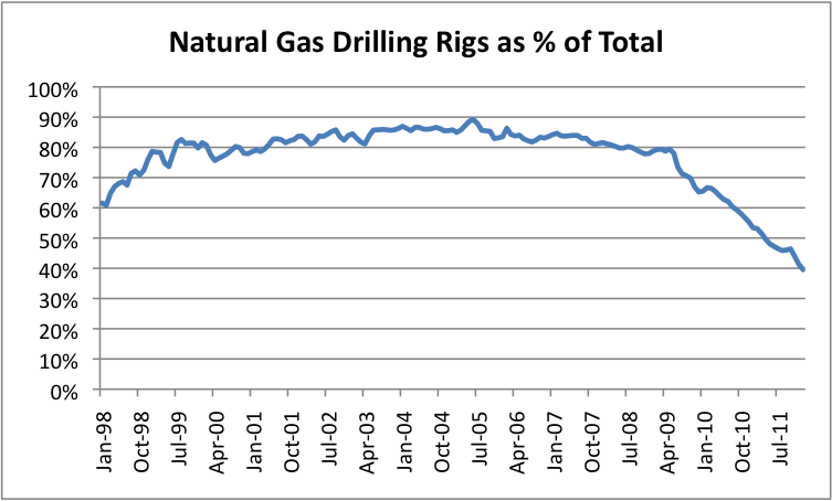 Natural gas price forexpros