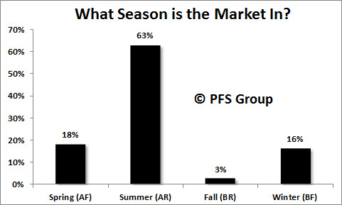 What Season IS The Market In