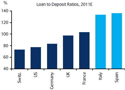 What is a good loan to deposit ratio?