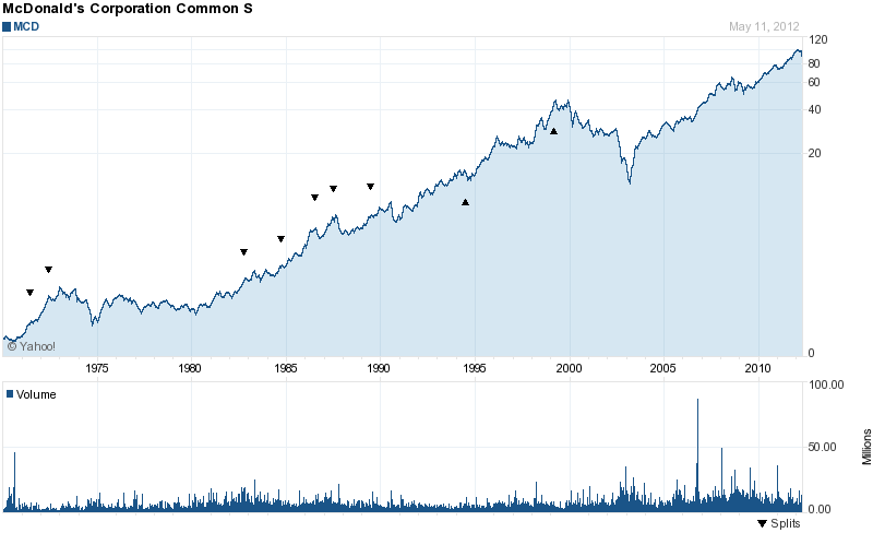 mcdonalds stock market charts