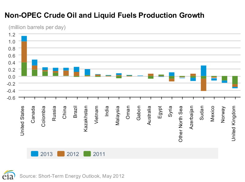 Non-OPEC-Oil-Production