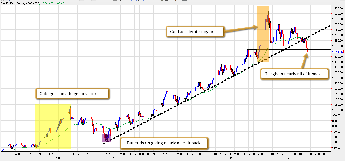 Forexpros gold technical