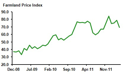 Farmland Price Index