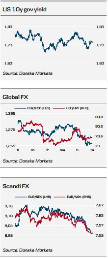 Govt Yield, FX Charts