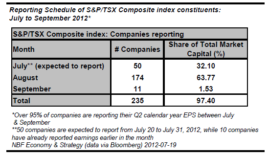 Composite index constituents