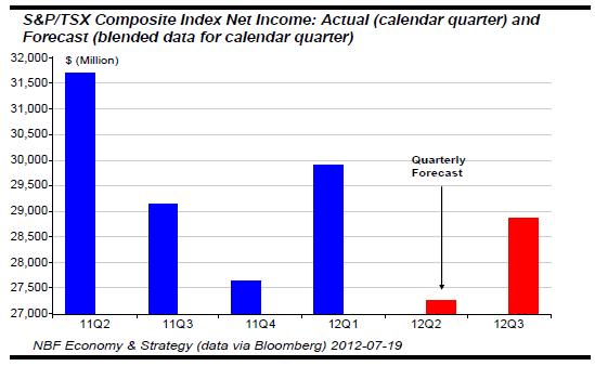 S&P TSX Composite Index Net Income