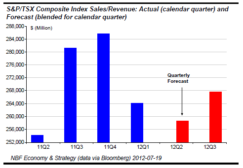 Sales Revenue expectations