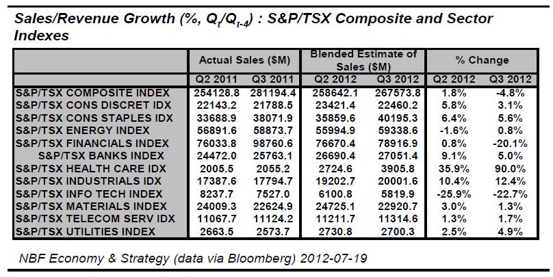 Sales Revenue Growth