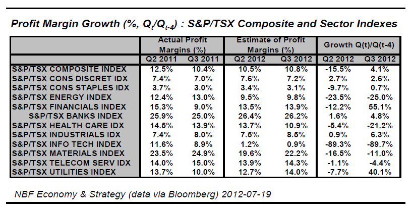 Profit Margin Growth