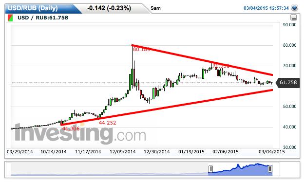 Chart: 61.795 by Sam NR