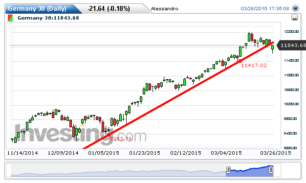 DAX Chart: 11,843.68 by Alessandro Danos