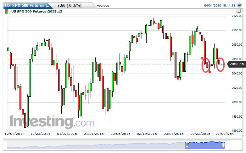 S&P 500 Chart: 2,053.15 by yogipoo booya