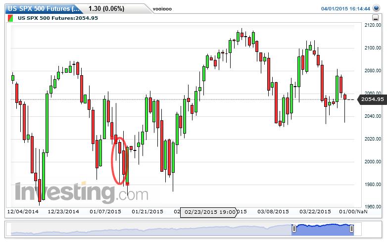 S&P 500 Chart: 2,054.95 by yogipoo booya