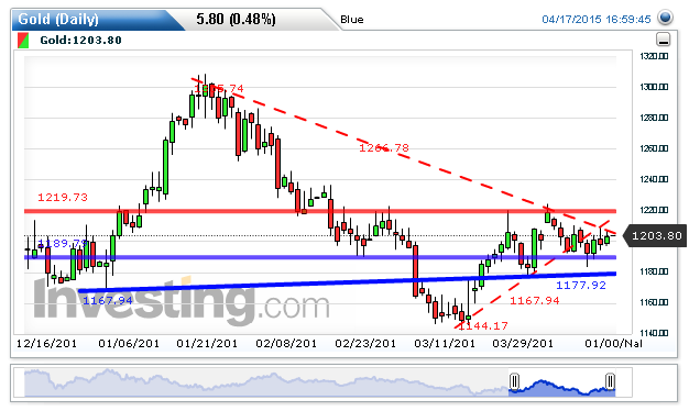 Gold Chart: 1,203.80 by Blue Trader