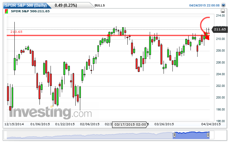 SPDR S&P 500 Chart: 211.65 by BULLS Butcher