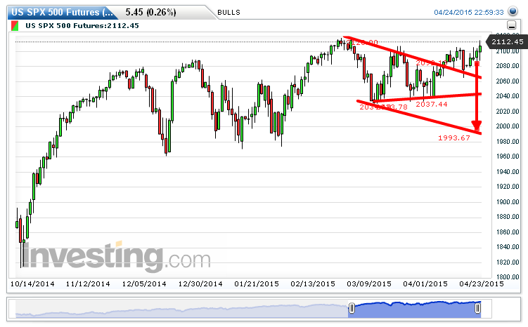 S&P 500 Chart: 2,112.45 by BULLS Butcher