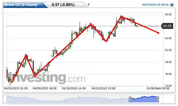 Brent Oil Chart: 64.09 by F   X