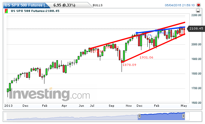 S&P 500 Chart: 2,108.95 by BULLS Butcher