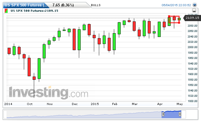 S&P 500 Chart: 2,109.15 by BULLS Butcher