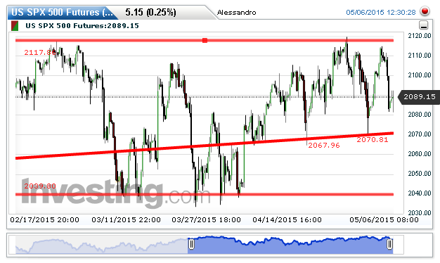 S&P 500 Chart: 2,088.65 by Alessandro Danos