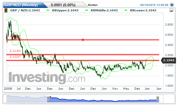 Chart: 2.1043 by Morten Myhre