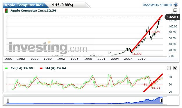 Apple Chart: 132.54 by Shishir Jakati