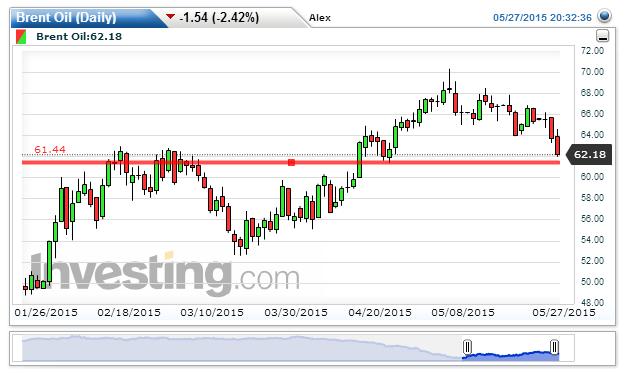 Brent Oil Chart: 62.18 by Alex Vu
