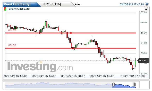 Brent Oil Chart: 62.33 by Alex Vu