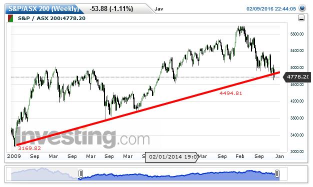 S&P/ASX 200 Chart: 4,779.70 by Jay Bondar