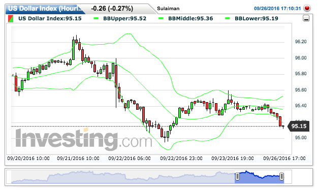 US Dollar Index Chart: 95.16 by Sulaiman Lalani