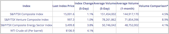 Index Performance during the Past Week (June 09th – June 13th 2014)
