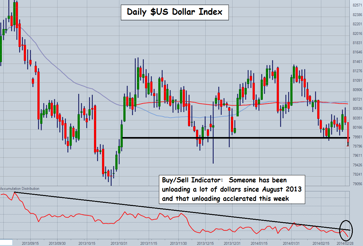 The US Dollar Index