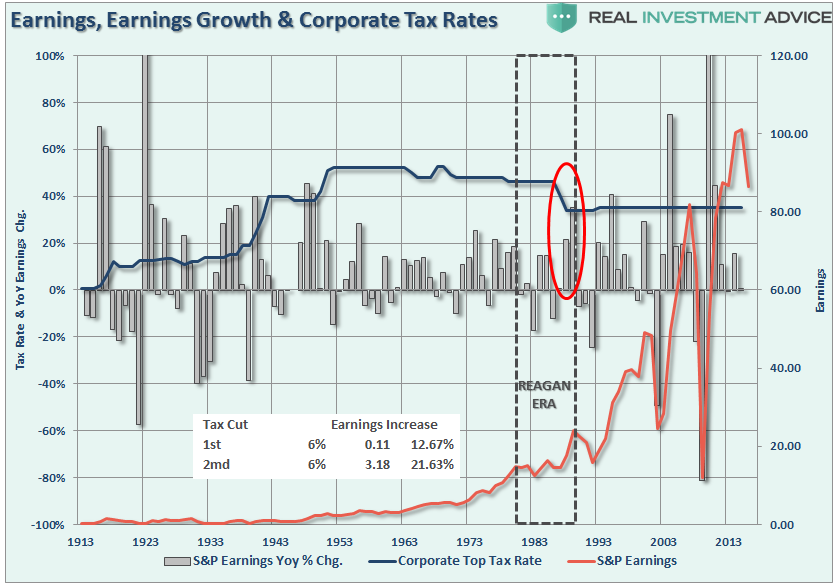 RateReduction Impact On Corporate Earnings