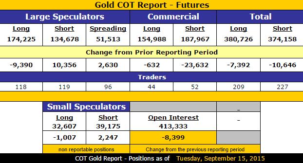 Gold COT Futures