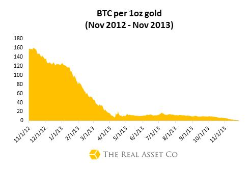 Bitcoin:Gold