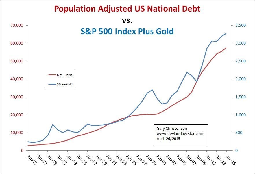 Debt, Gold And The S&P 500