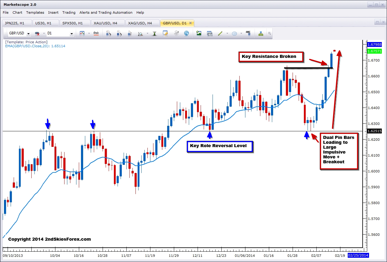 Precision trading signals review
