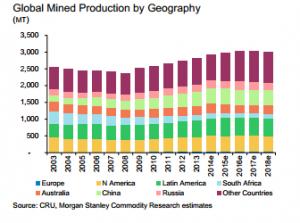Global Mining