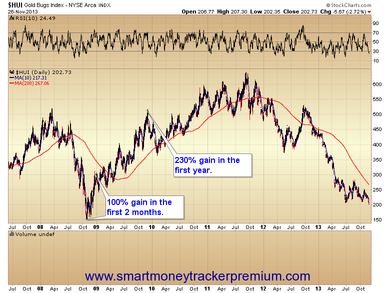 HUI Gold Bugs Index Daily