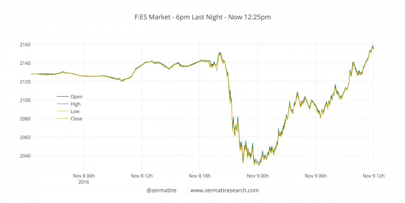 F:ES Last Night - Noon