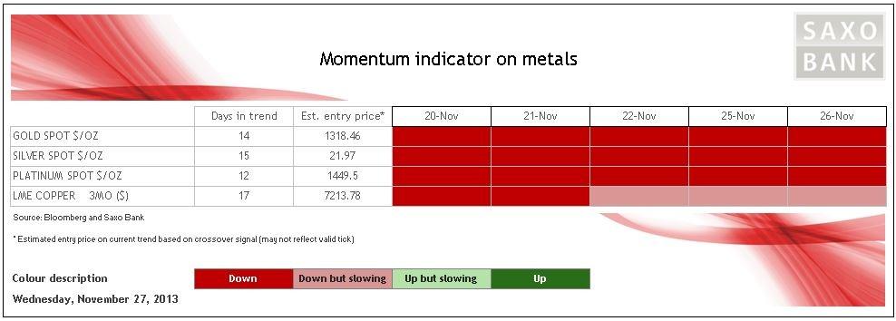 Momentum on metals