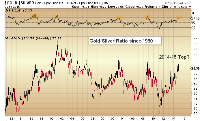 Gold:Silver Monthly 1980-Present