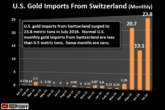 US Gold Imports From Swtizerland Jul 2016 Monthly Chart